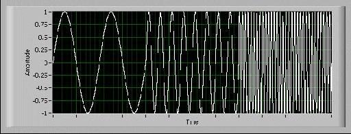 Low to High Frequency Sweep