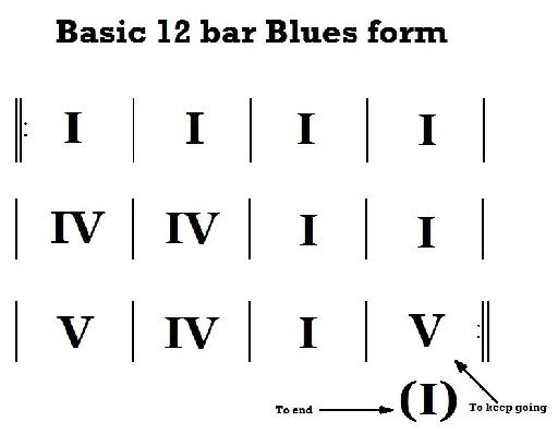 Figure 1 – 12-bar blues expressed with Roman Numerals.