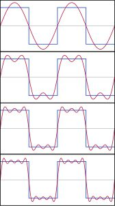 Four sine waves added together start to look like a square wave.
