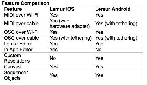 Lemur iOS vs Lemur Android