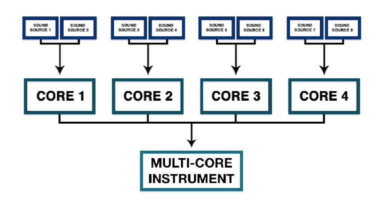 Fig.4—CINEMORPHX's architecture.