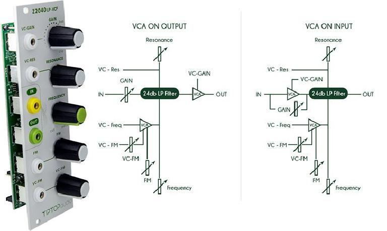 TipTop Audio Z2040 VCF