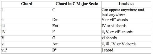 Common Chord Progessions table