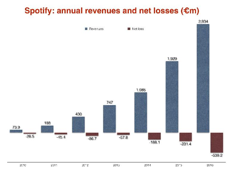 Spotify annual revenue and net losses bar chart.