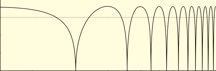 A typical Comb-Filter response (in this case for a Flanger)