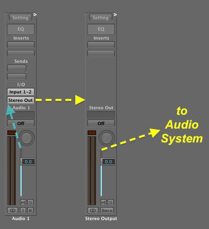 Even the Stereo Output's Output goes to an input