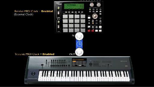 MIDI Clock Demystified