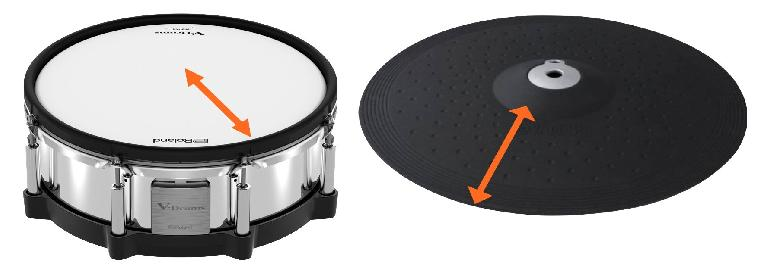Some e-drum kits use positional sensitivity to trigger different samples