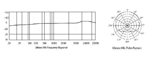 Frequency response and polar pattern