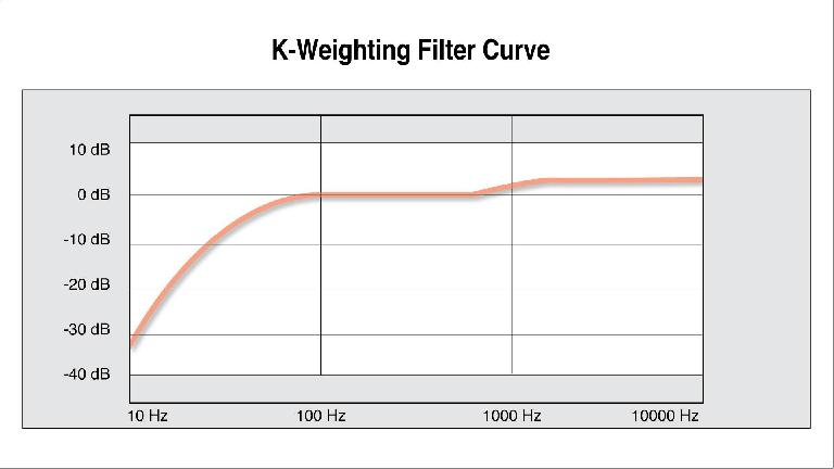 K-Weighting-Filter-Curve