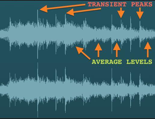 Fig 2 Transient Peak vs Average level.