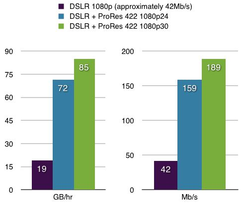 Approximate data rate comparisons in GB/hr and Mb/s (ProRes data rates from Apple's white paper)