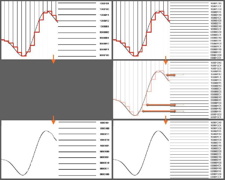 Fig 1 Despite inevitable Quantization Error (Rounding), 24-bit audio is subtly cleaner than 16-bit