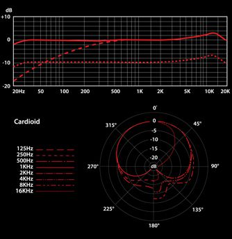 Frequency response of the sE X1.