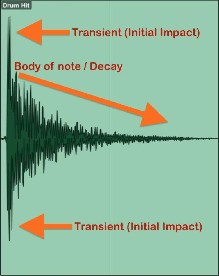 Fig 3 A waveform graph, showing an audio wave with a brief loud transient and the lower level of the body & decay of the note