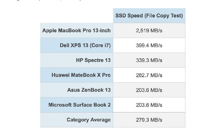 13-inch Macbook Pro SSD peformance, best ever on a laptop?