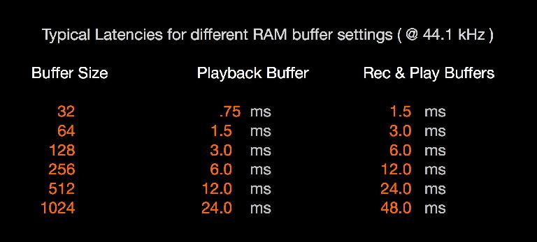 Buffers sizes and latencies @ 44.1k