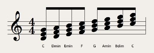 Major scale's triads