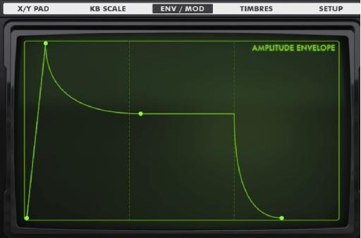 The AMPLITUDE ENVELOPE