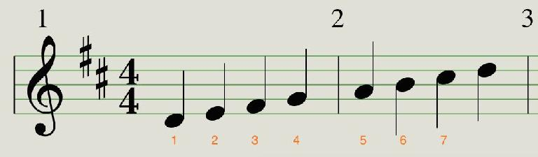 D major could also be called D Ionian mode.