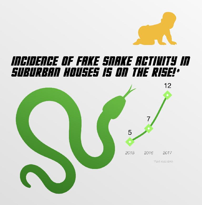 This snake data is fake, but the graph is more compelling with the imagery