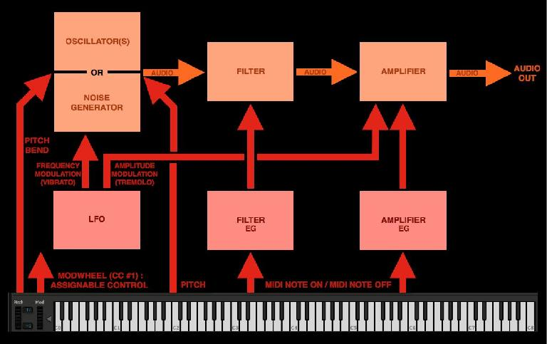 Synthesizer block diagram