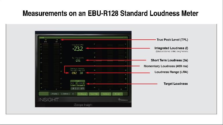 Measurements-on-an-EBU-R128-Standard-Loudness-Meter