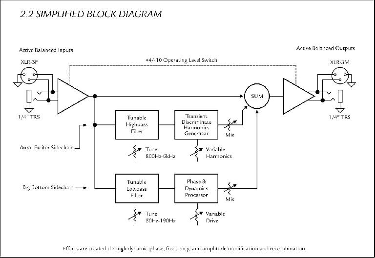 A (simplified) block diagram of the Aphex Exciter (courtesy of the owner's manual).
