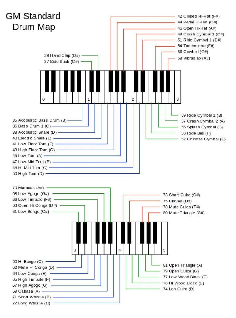 The General MIDI Drum Map