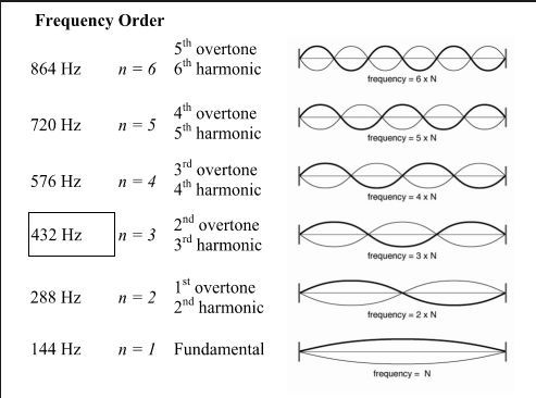 Figure – Fundamental frequency of the sun and its harmonics  http://scalarheartconnection.blogspot.com/2014/11/the-sun-is-singing-to-our-hearts.html