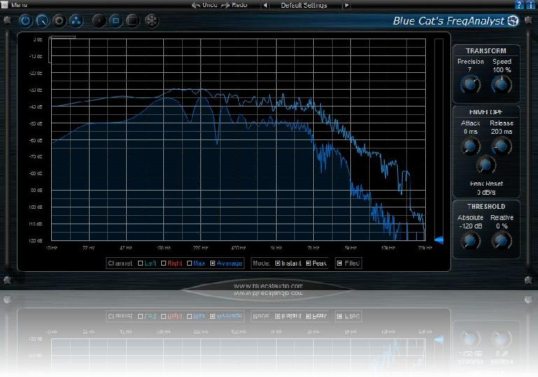 Audio analysers can give you an accurate picture of what's going on. Some, like Blue Cat's FreqAnayst, are even free!