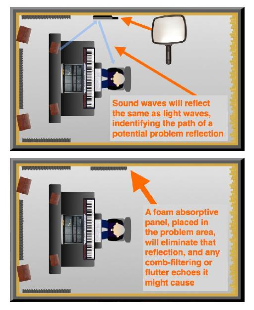 Fig 4: The 'mirror trick' applied.