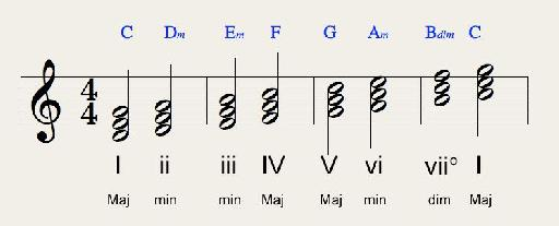 C major scale triads