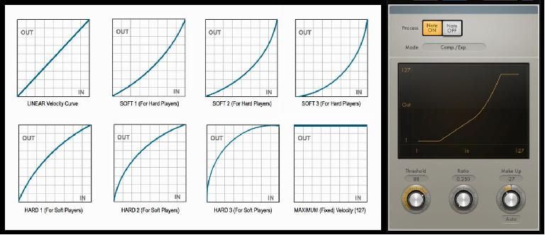 Various Velocity curves (L); A MIDI plug-in for editing the Velocity curve (R)