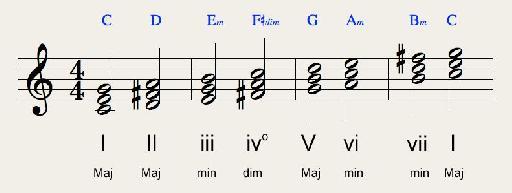 Lydian scale triads