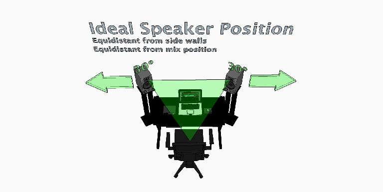 Ideal speaker position