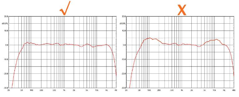 Fig 2 A suitably flat response for a studio monitor (left) vs an overly-hyped response (right)