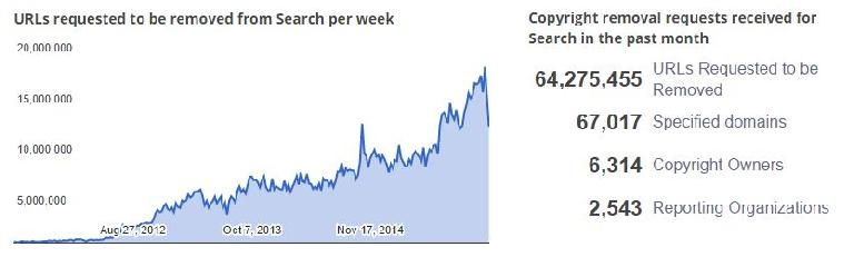 google-transparency-report-removals-copyright