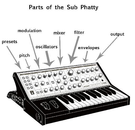 Sub Phatty parts
