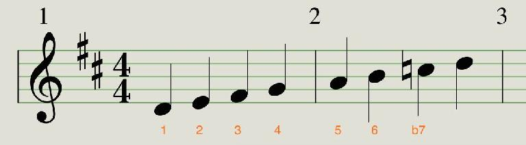 By lowering the 7th degree of the scale, you turn D major into D Mixolydian.