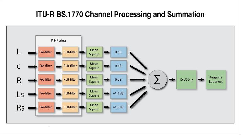 ITU-R-BS.1770-Channel-Processing-and-Summation