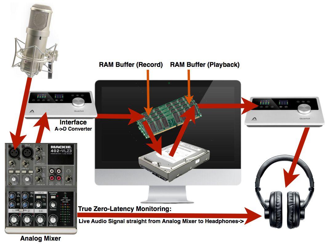 'True' Zero-Latency Monitoring