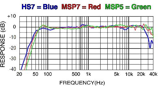 Frequency response chart, HS7, MSP7, & MSP5.