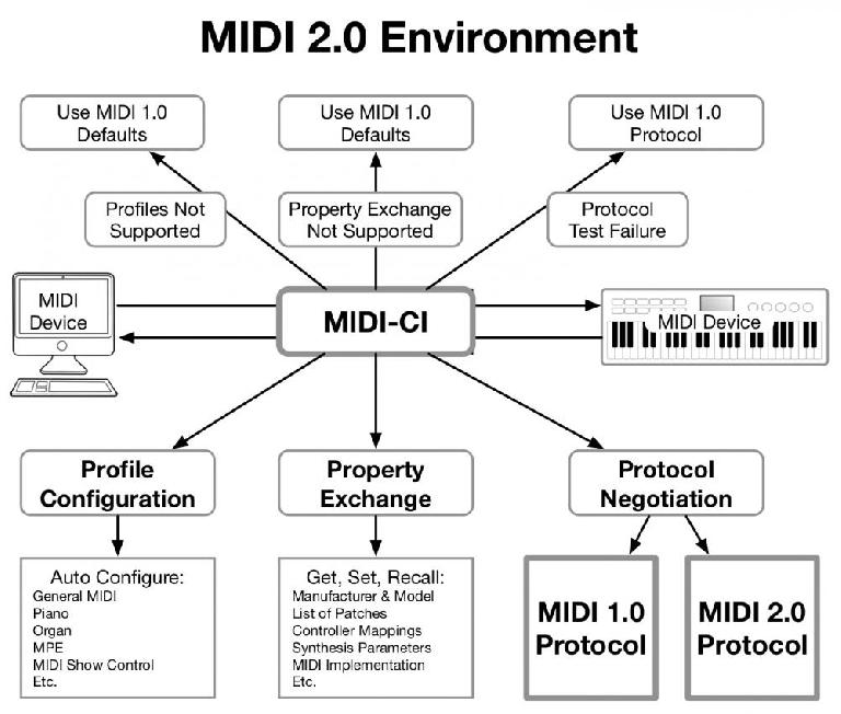 MIDI 2.0 key