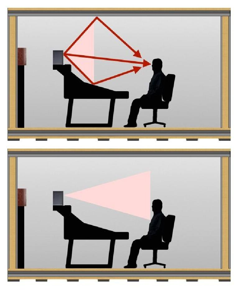 Fig 6 (Top) Potentially problematic reflections off the console/desktop; (Bottom) Reflections avoided by proper angling & narrow vertical dispersion.